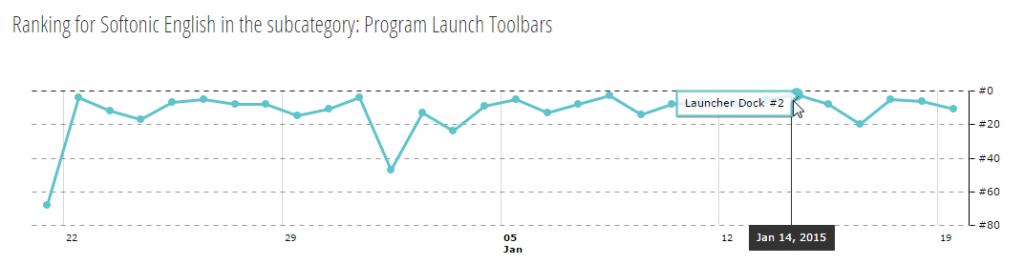 Number 2 Program Launch Tools
